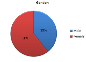 Survey-Gender