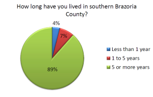 Survey-How Long have You Lived in S. Brazoria County