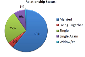 Survey-Relationship Status