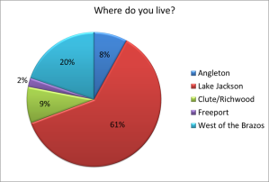 Survey-Where Do You Live